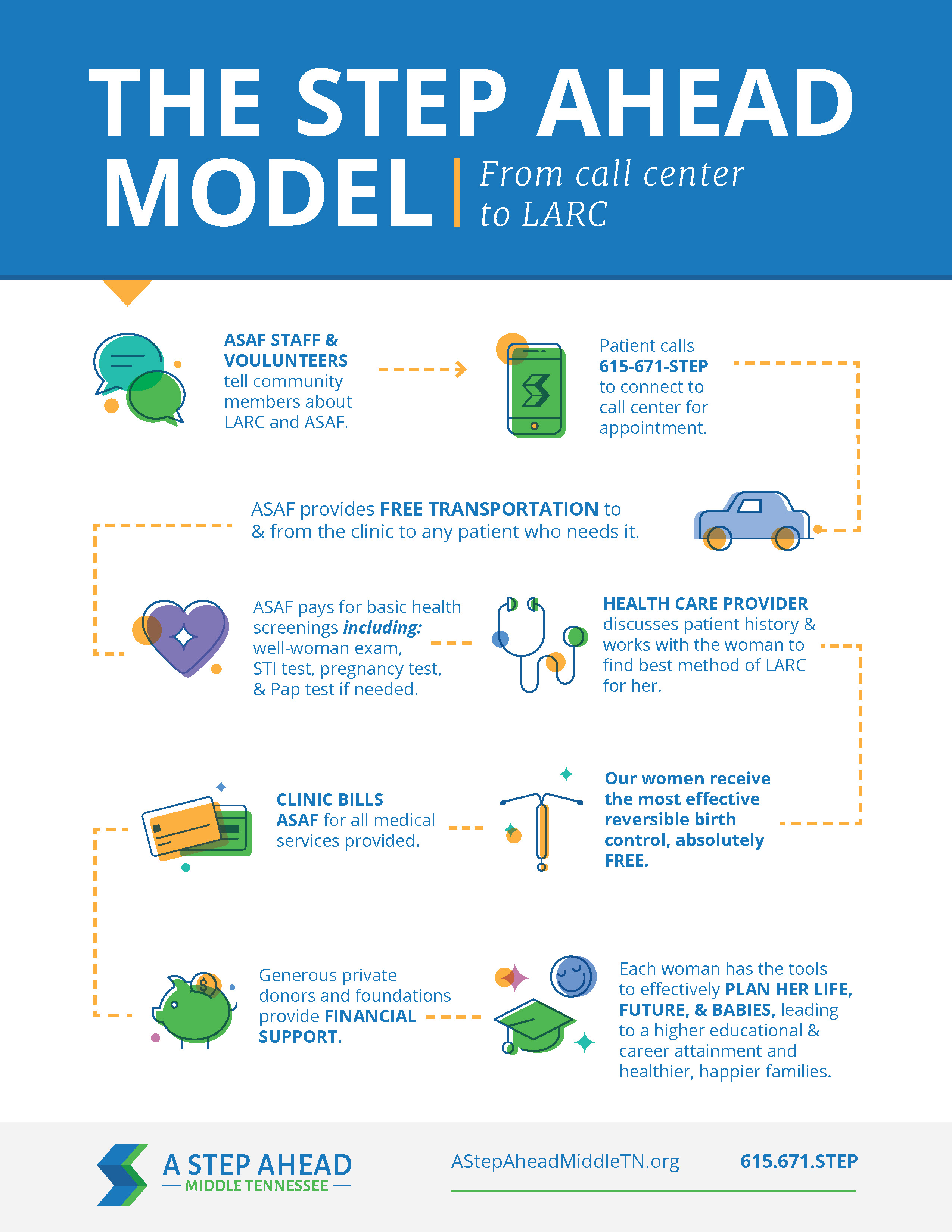 A Step Ahead_Model_Infographic_OUT